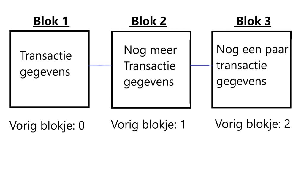 Blockchain transacties cryptomining infographic