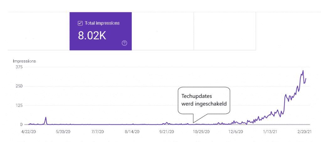 seo resultaten na uitbesteden techupdates